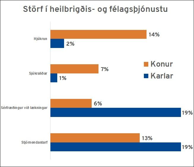 Störf í heilbrigðis- og félagsþjónustu