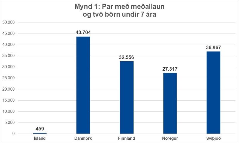 Mynd 1 - Hjón eða par í sambúð með meðallaun með tvö börn sex ára eða yngri.