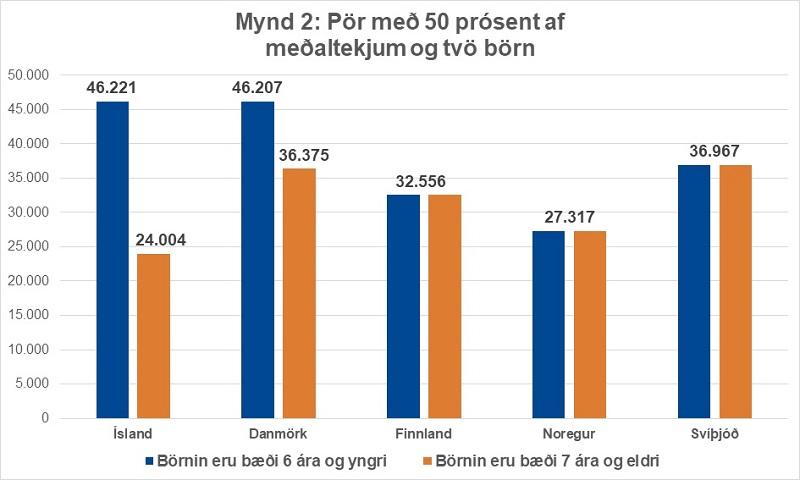 Mynd 2 - Hjón eða par í sambúð með 50 prósent af meðallaunum og tvö börn