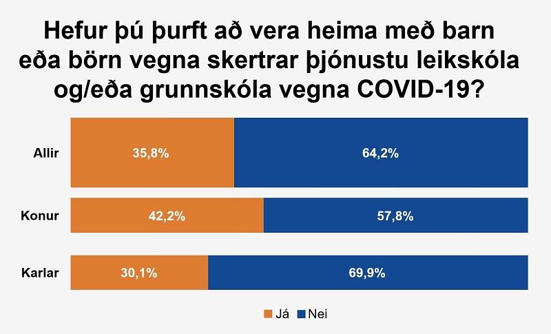 Grafík - Hefur þú þurft að vera heima vegna skerðingu í skólum?