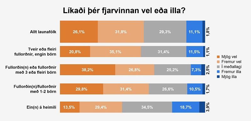 Líkaði þér fjarvinnan vel eða illa?